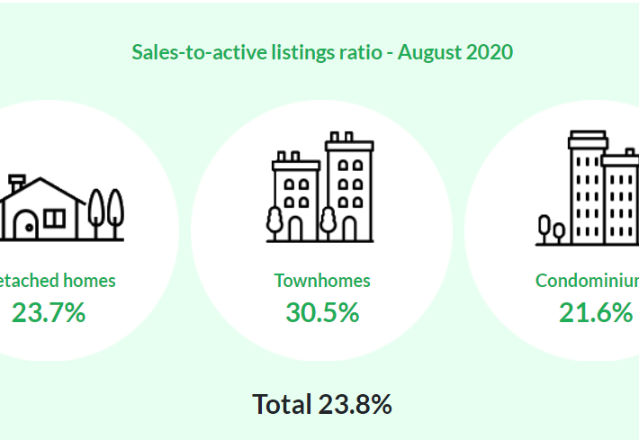 Vancouver Real Estate Stats August.2020 – Housing Market